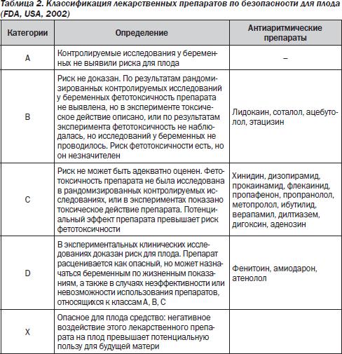 Таблица 2. Классификация лекарственных препаратов при беременности.
